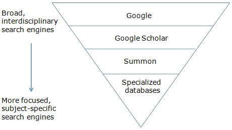 search tool triangle, showing Google, Google Scholar, Summon, and specialized database options