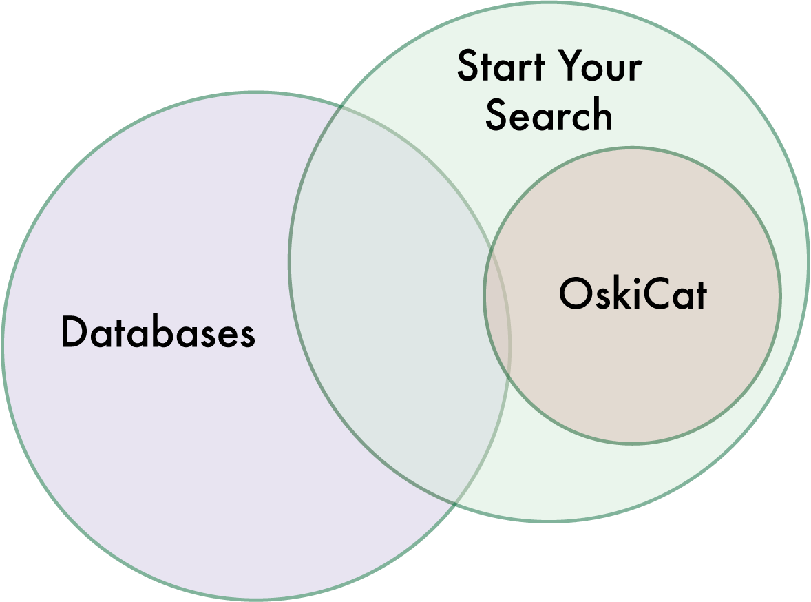 Venn diagram of EDS, OskiCat and Databases