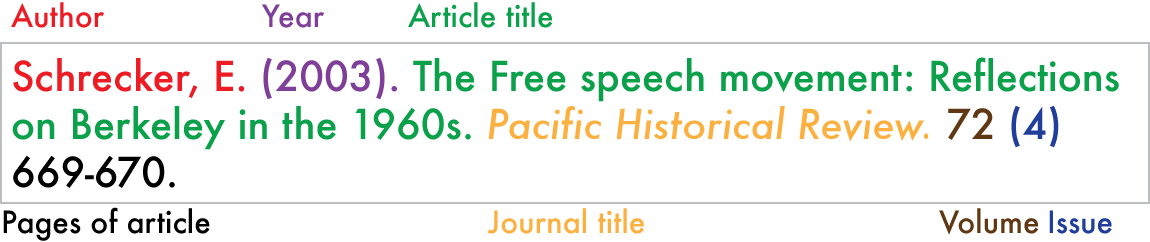 How To Cite A Journal Article With No Author In Apa Format   Cover
