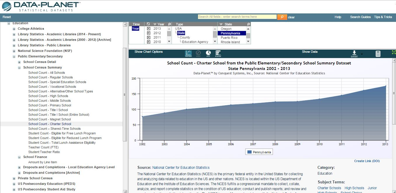 The chart below shows a trend view of the growth in number of charter  schools in Pennsylvania based on data from the School Census Summary: