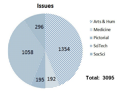 Pie chart of North Korean journals by subject and coverage - issues