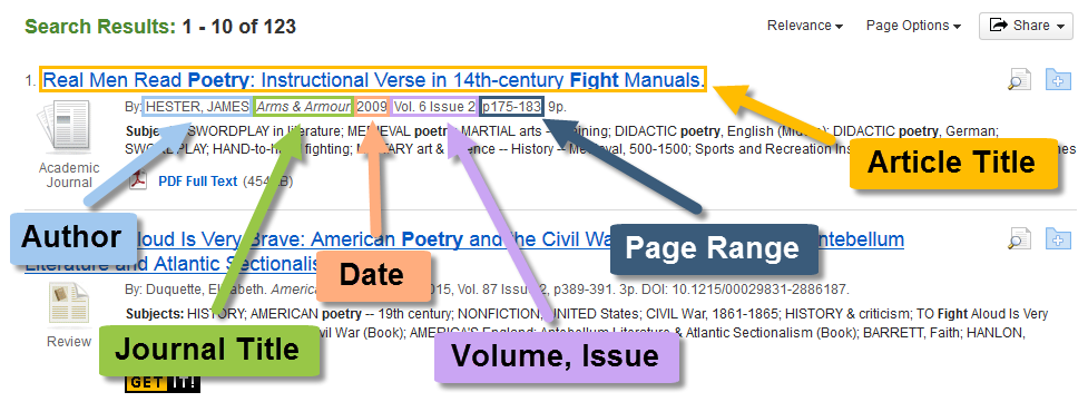 A sample database search result, with arrows pointing to the author, journal title, date, volume and issue numbers, page range, and article title.