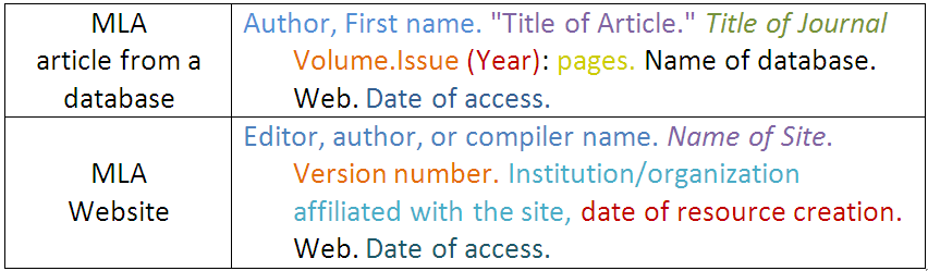 "MLA article from a database: Author, First name. ""Title of Article."" Title of Journal Volume.Issue (Year): pages. Name of database. Web. Date of Access. MLA Website: Editor, author or compiler name. Name of Site. Version number. Institution/organization affiliated with the site, date of resource creation. Web. Date of access."