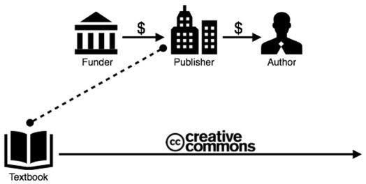 For open textbooks, money for the publisher and author comes from an external funder. Textbooks are make available under a Creative Commons license.