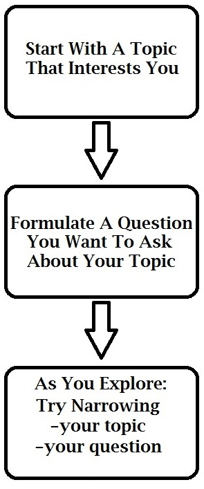 "Diagram that states ""Start with a topic that interests you"" then ""Formulate a question you want to ask about your topic"" then ""As you explore: try narrowing your topic and your question."""