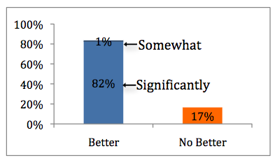 graph showing: 1% somewhat better; 82% significantly better; 17% no better