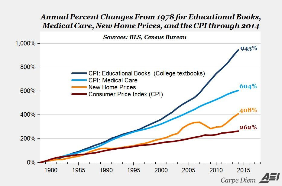 graph showing increase in costs from 1978 to 2014: educational books 945%, medical care 604%, new home prices 408%, consumer price index 262%