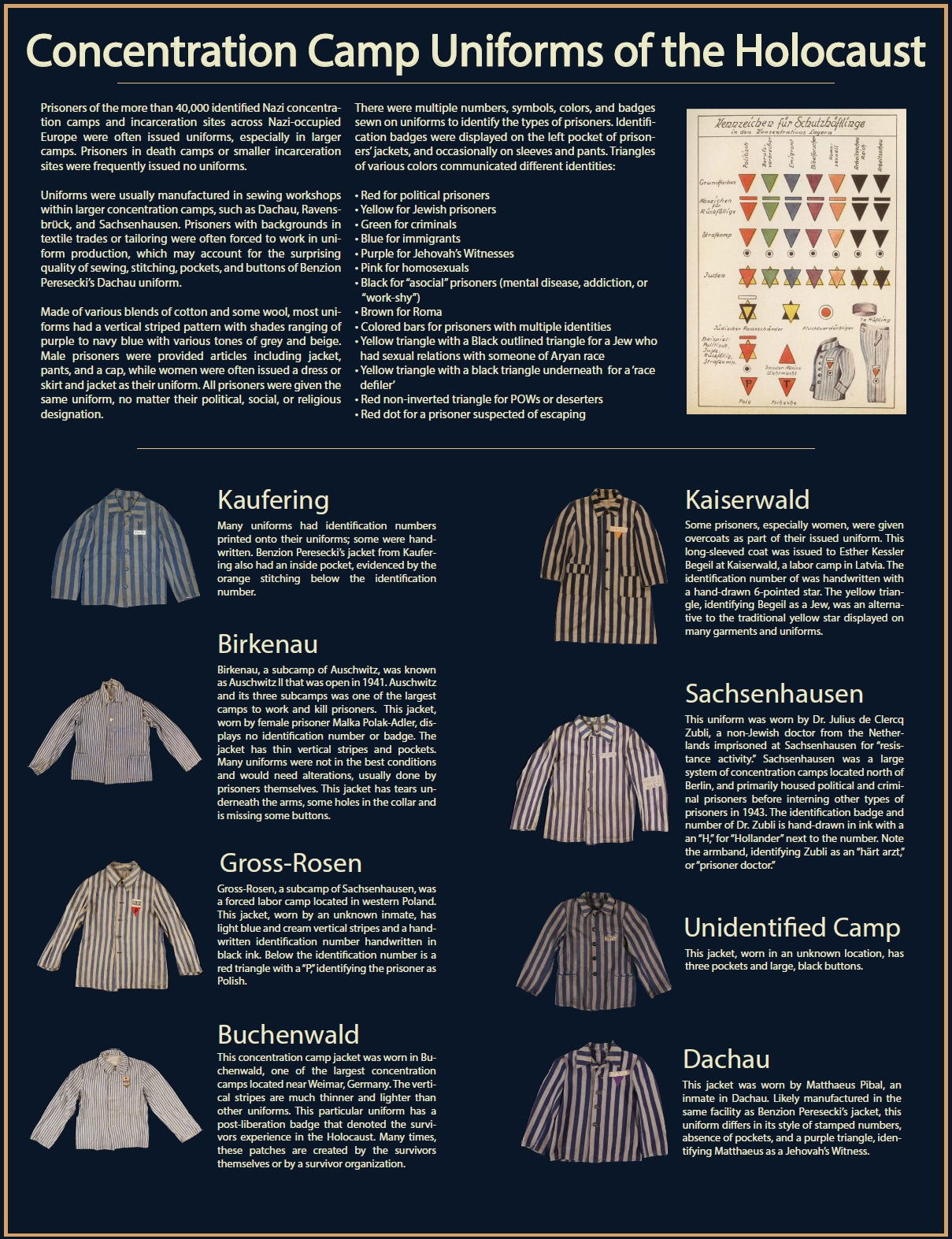 A graphic showing the different types of uniforms and means of identifying unique groups within the camps. Different camps used stripes of varying thickness while different colored triangles were used to identify prisoners.