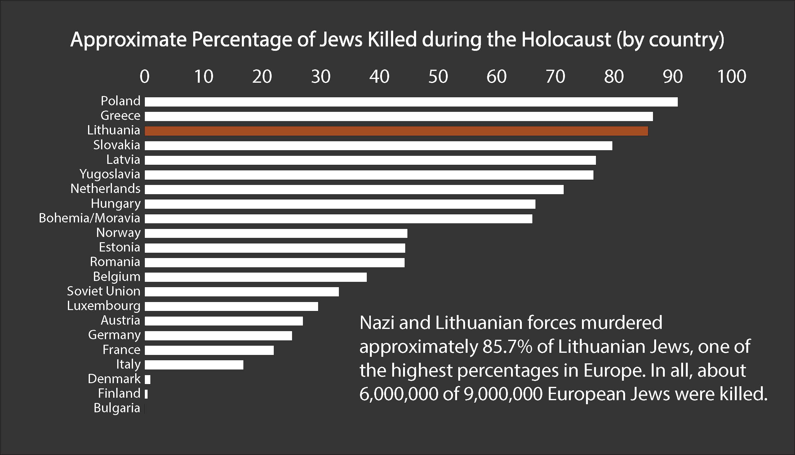 A graph demonstrating the percentage of the Jewish population killed during the Holocaust by country. Approximately 87.5 percent of Lithuanian Jews were killed, ranking it the third highest, following Poland and Greece.