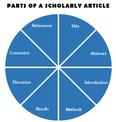 Parts of a Scholarly Article - There is a pie with different sections including Title, Abstract, Introduction, Methods, Results, Discussion, Conclusions, References.