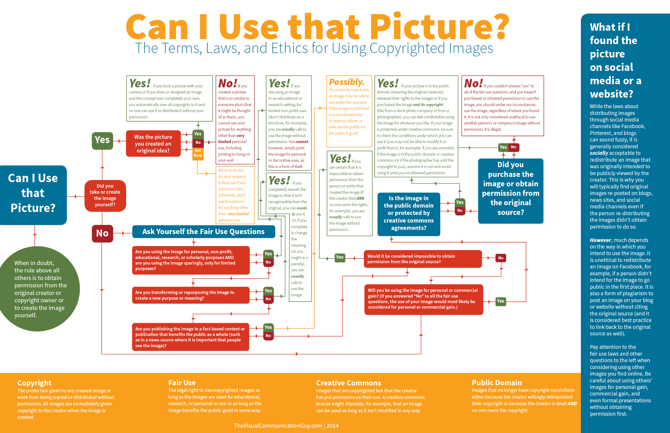 Flow chart of can I use this picture