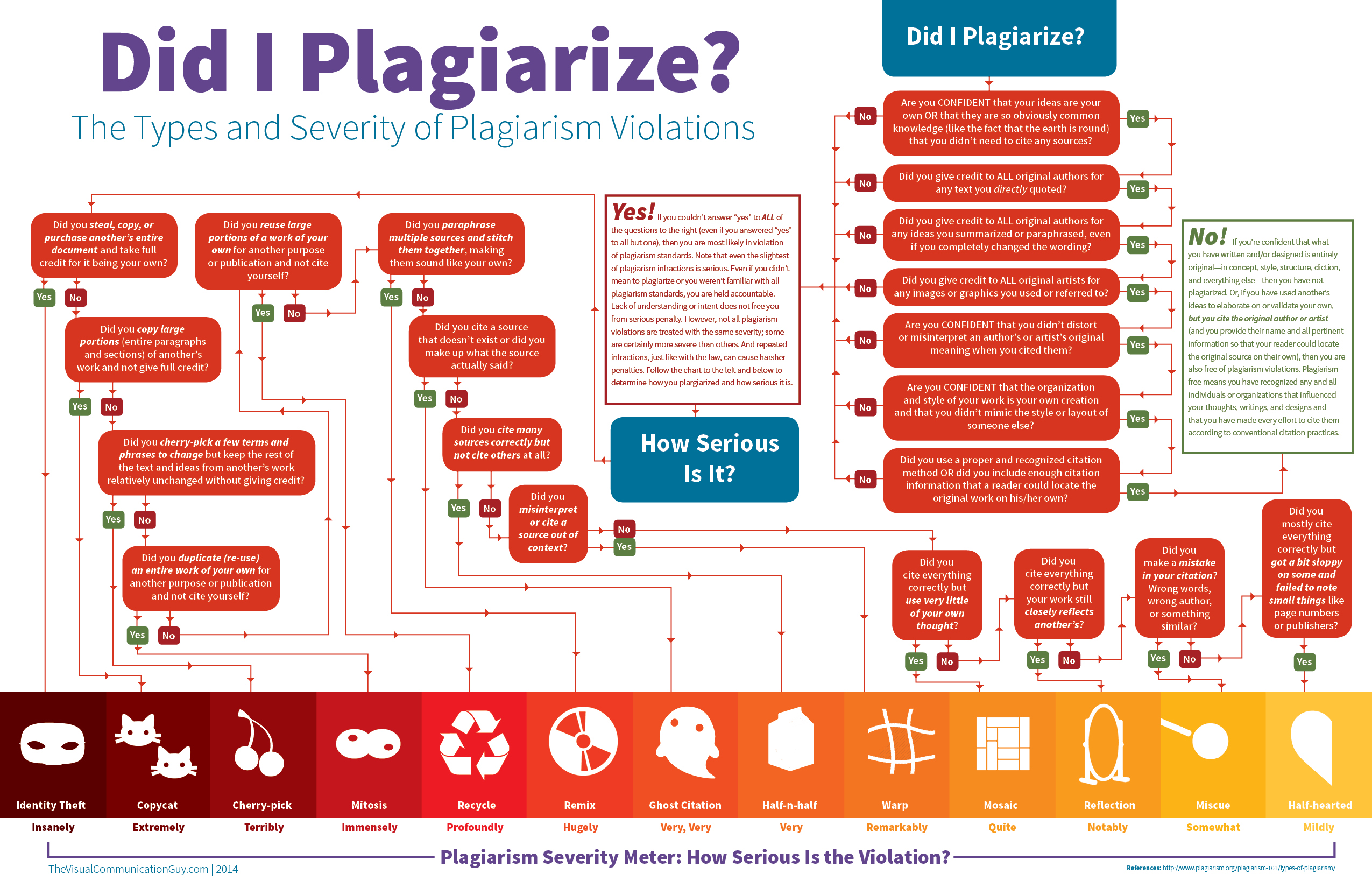 Types and severity of plagiarism violations
