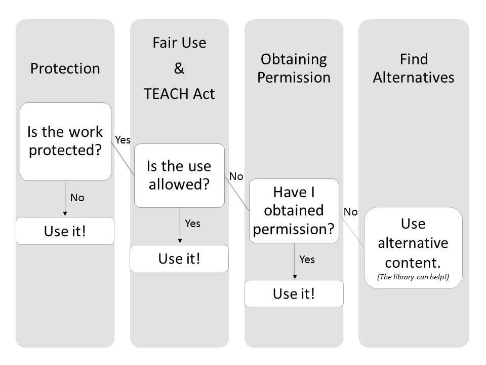 Copyright Decision Tree portraying four steps of copyright decision-making, including determining protection status, identifying allowed uses, obtaining permission, and finding alternative content. S. Hartman-Caverly, CC4.0BY-NC-SA.