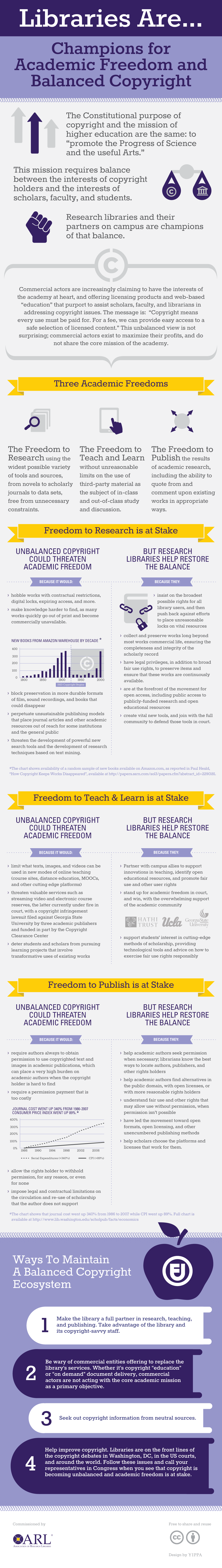 Infographic about librarians and copyright from the Association of Research Libraries.  CC.