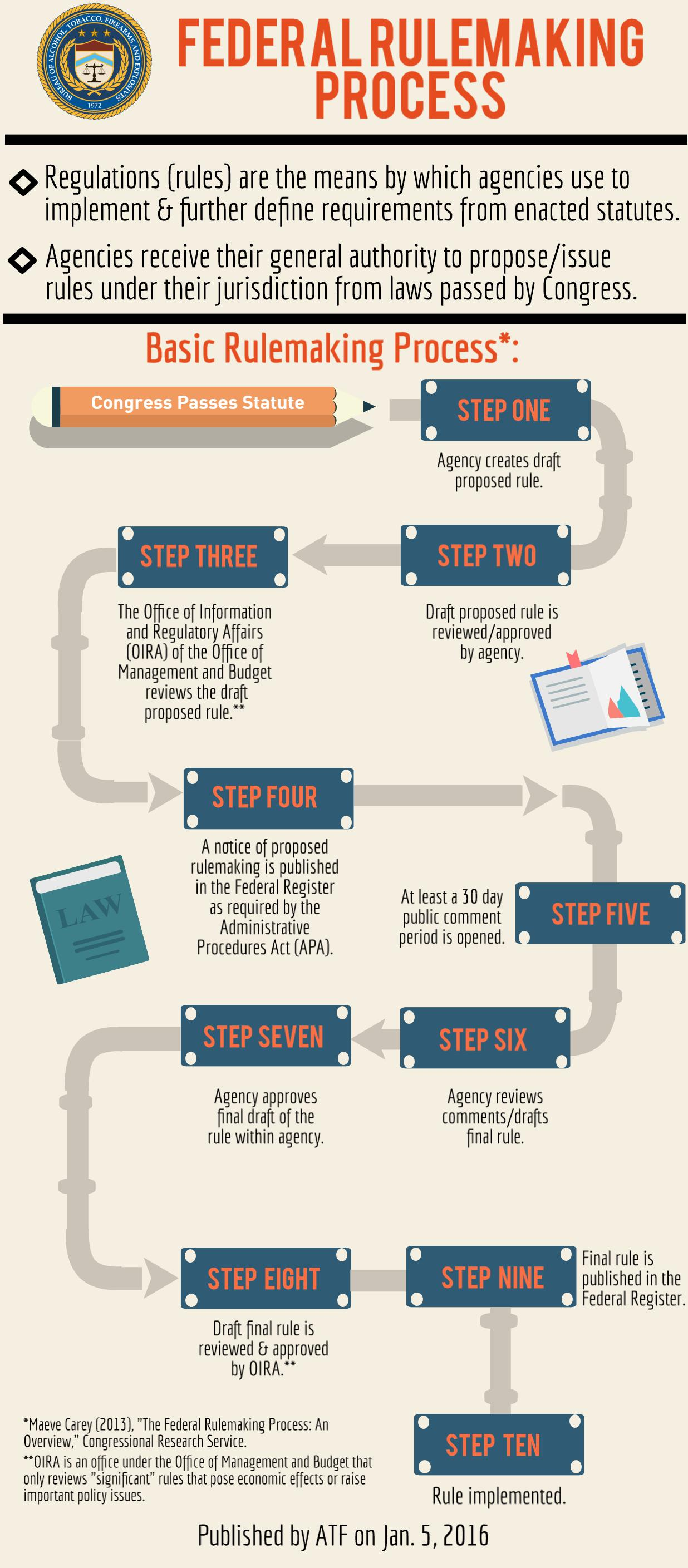A chart depicts the 10 steps of the federal rulemaking process.