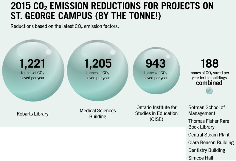 Chart of emission reductions for projects on St. George campus