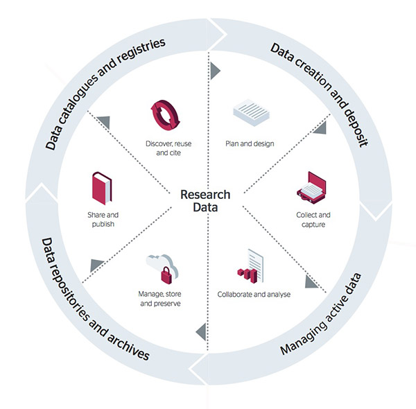 Research data lifecycle diagram ©Jisc and Bonner McHardy CC-BY-NC-ND
