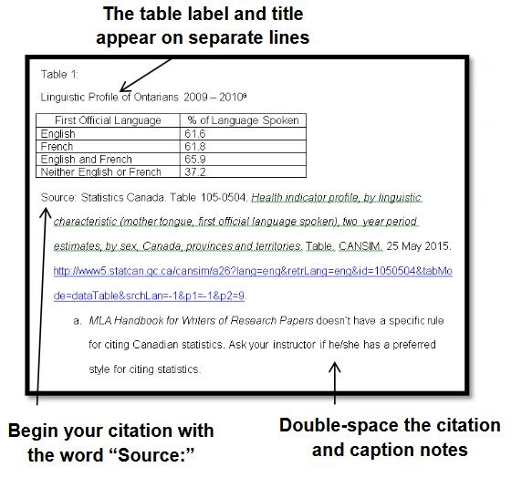 Tables And Figures 7th Ed Cite It Right Guides At