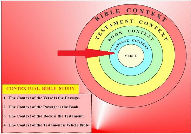 Study Word Use/Semantic Range - Subject Guide: Bible