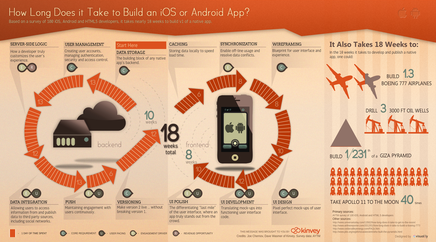 Infographic How long does it take to build an iOS or Android app?