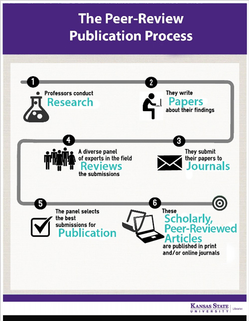 K-State has created a flow chart about the peer-review publication process. This chart provides a way for people to see the steps in this process. The first step starts with research. After researching, a paper is written about the findings from that research.Then the papers are submitted to journals. Once the paper is submitted, a panel of people will review the paper. From there, the journal will select from those submissions for use in their publication. Finally, these articles are published in print and online journals.