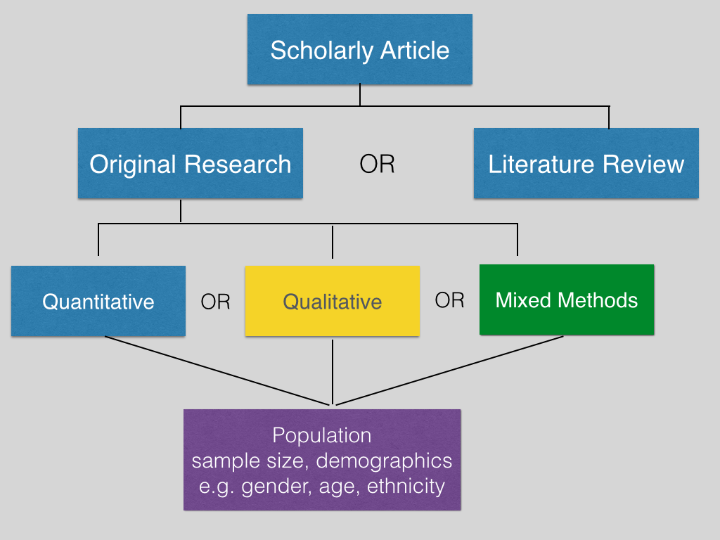 types of scholarly writing