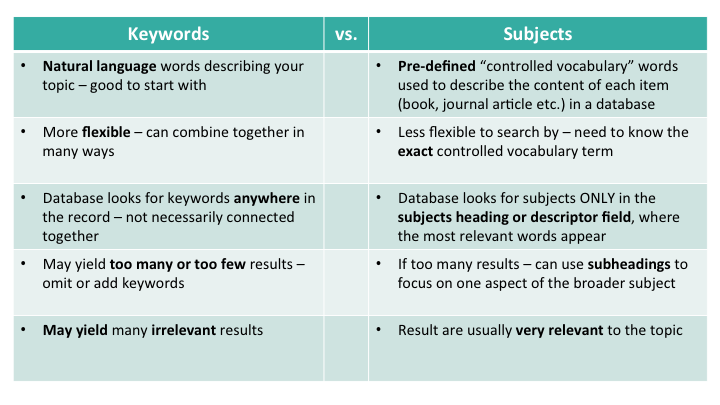 keywords vs subjects chart