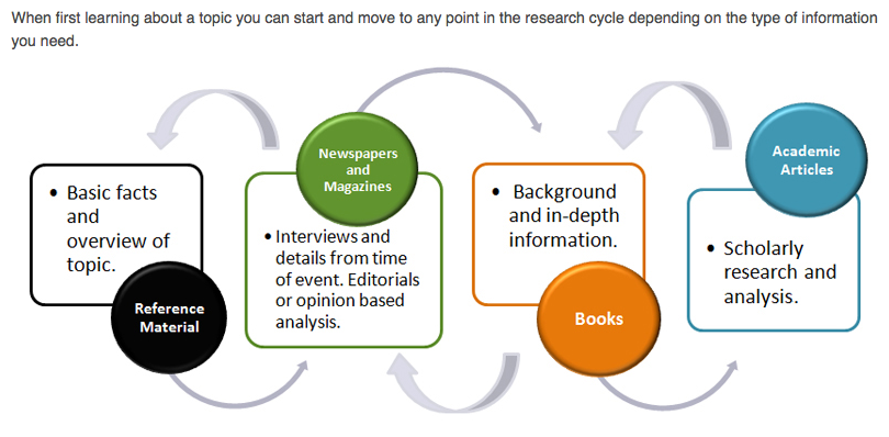 revolving research