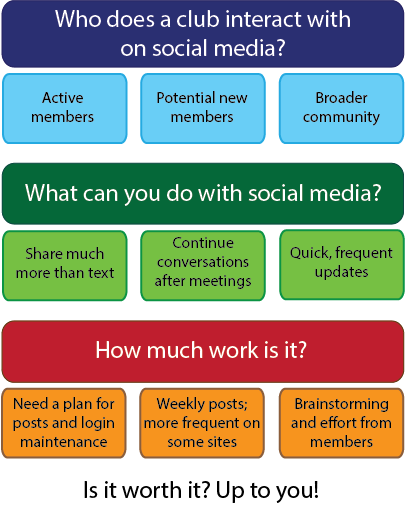 Should my club use social media? A flow chart