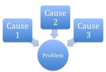 Causes 1, 2 and 3 pointing to the central problem.