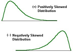 skewed distribution curves