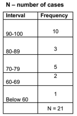 example of frequency table with number of cases