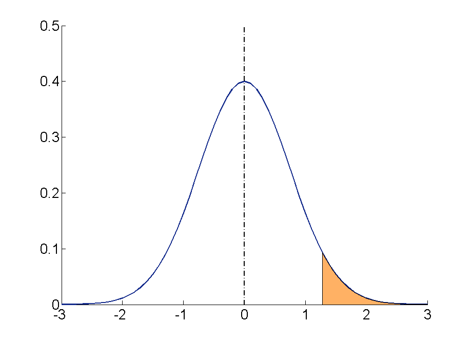 probability and the normal distribution - maths