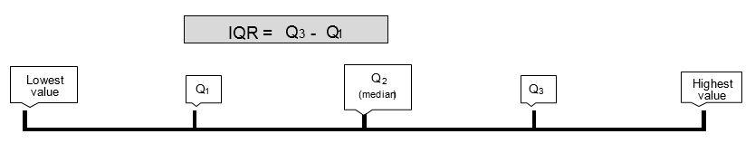Measures of variability Maths LibGuides at La Trobe University – Measures of Variation Worksheet
