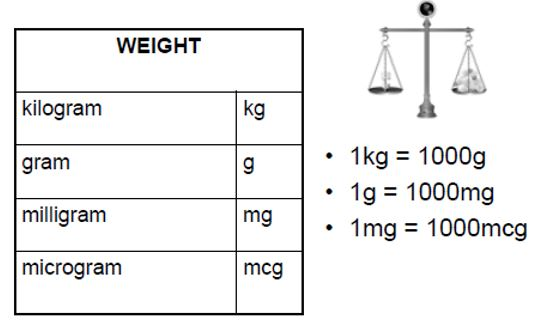 Units of measurement of weight
