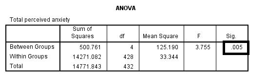 ANOVA results obtained using SPSS