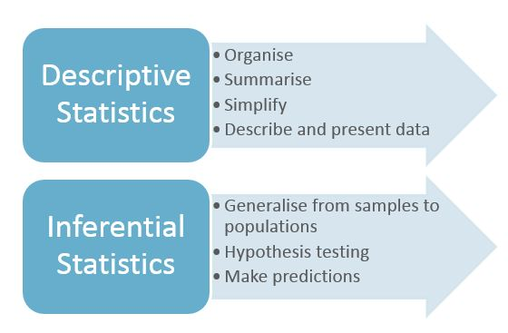 Purposes of descriptive and inferential statistics