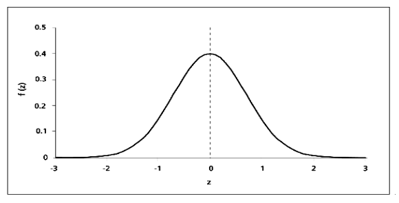 probability and the normal distribution maths libguides at la trobe university. Black Bedroom Furniture Sets. Home Design Ideas