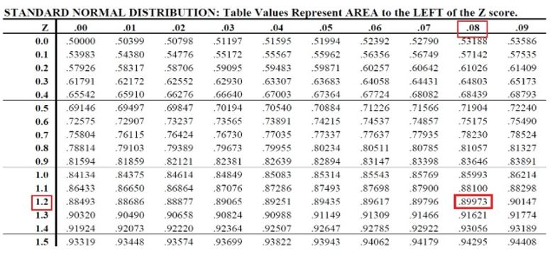 Probability and the normal distribution maths for Z table 99 percent