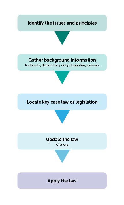 legal dissertation methodology