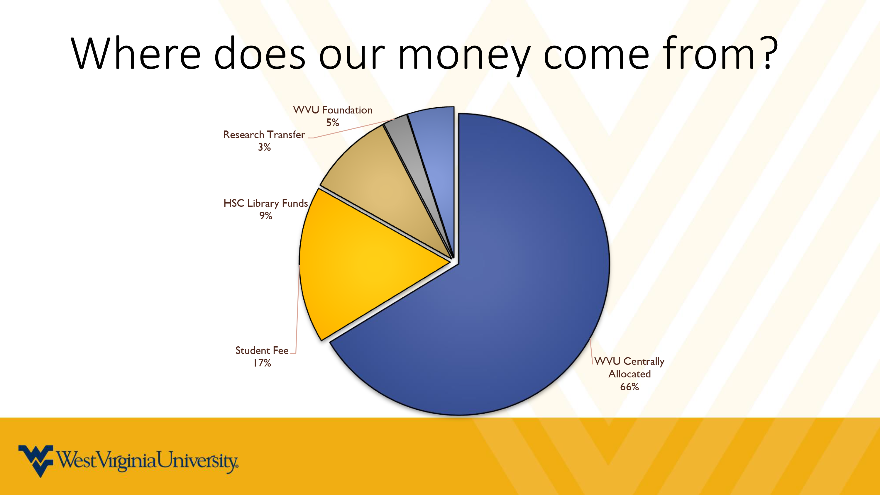 Pie Chart of Funding Sources