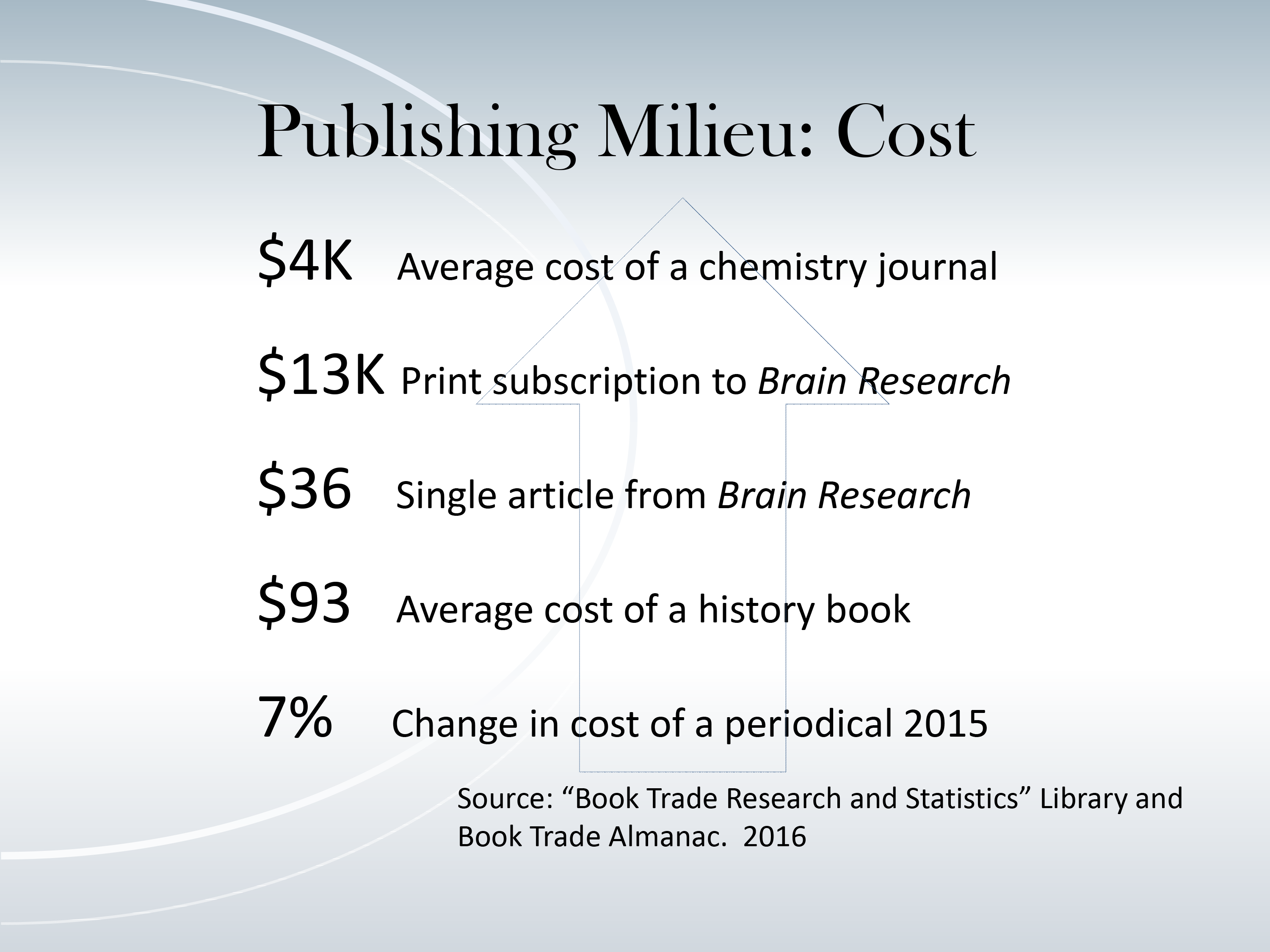 Publishing Milieu: Cost