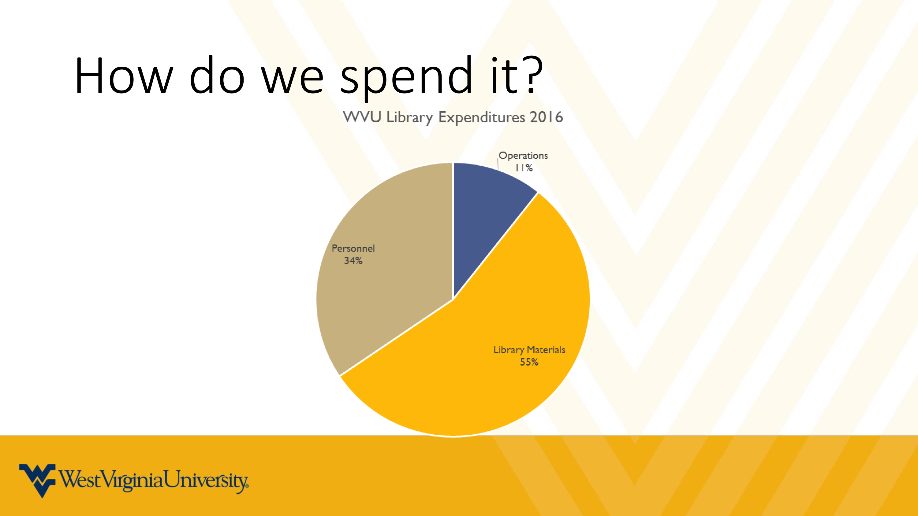 How we spend out money in pie chart format