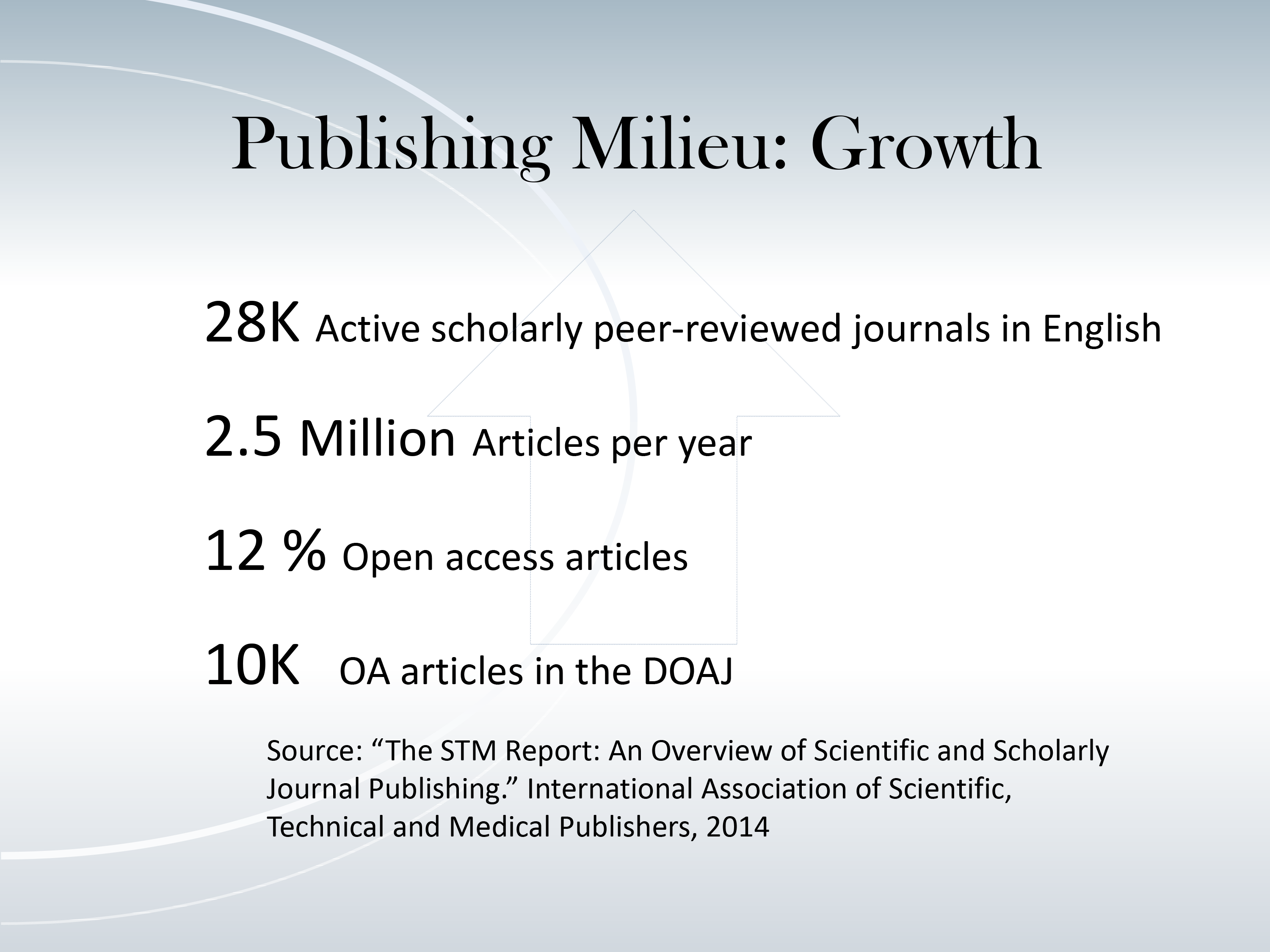 Publishing Milieu: Growth