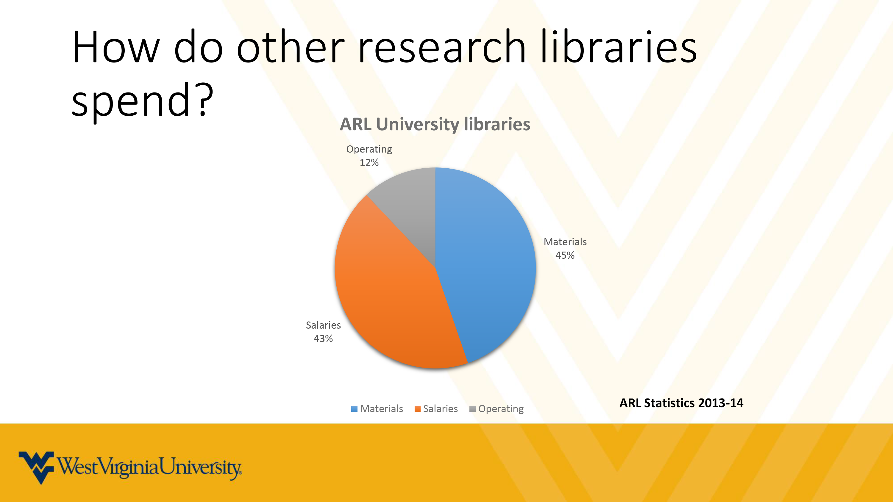How other research libraries spend pie chart
