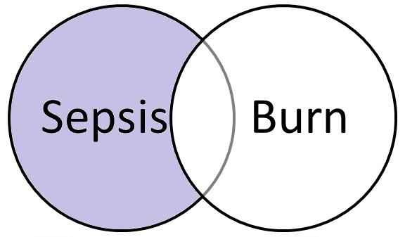venn diagram showing sepsis NOT burn