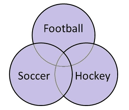 Venn diagram showing Football OR Hockey OR Soccer