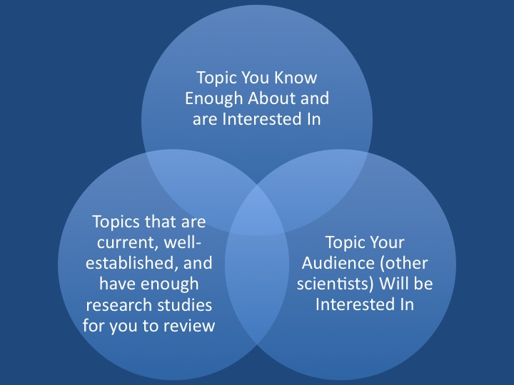 How to Write a Scientific Literature Review - Publishing in