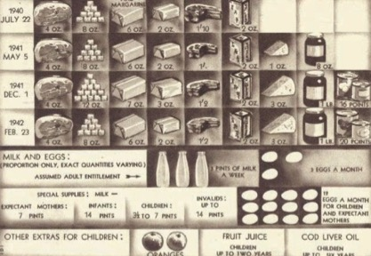 Rationing Food - World War Two: The War on the American Homefront ...