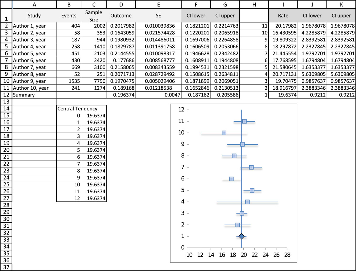 Image of Forest Plot and Excel datadata
